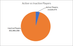 coc active players